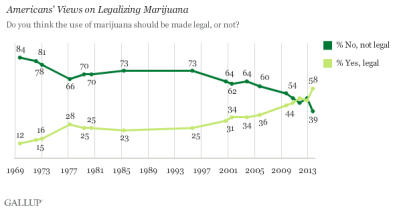 http://stopthedrugwar.org/files/gallup-numbers-2013.png